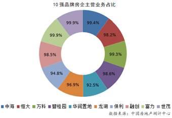 2020中国房地产企业品牌价值50强 嗖嗖找房